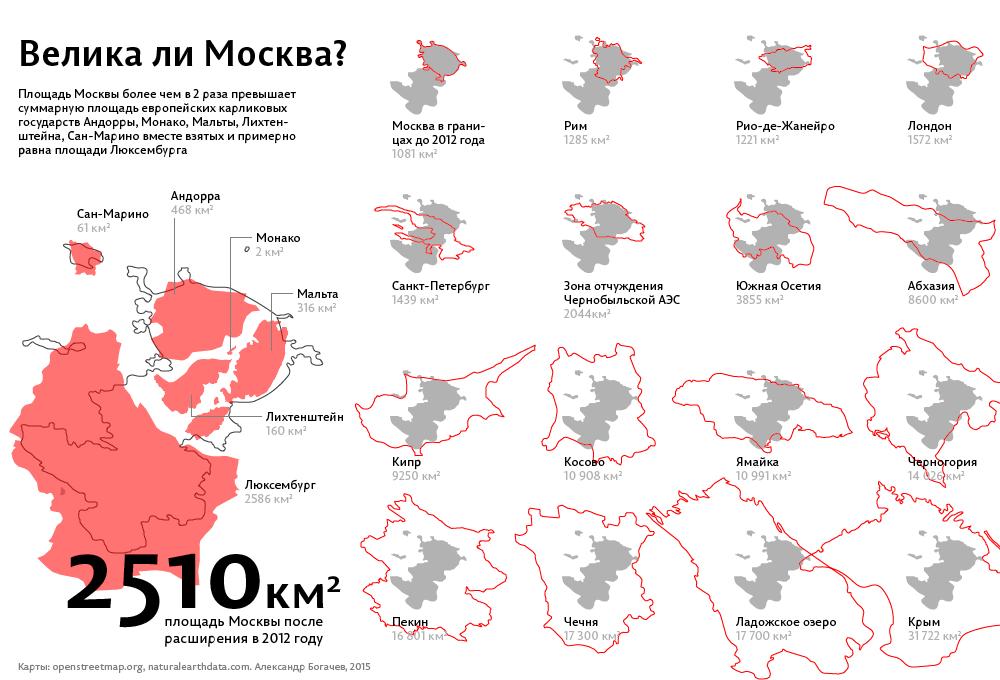 Сравнение площади Москвы с другими городами и географическими объектами