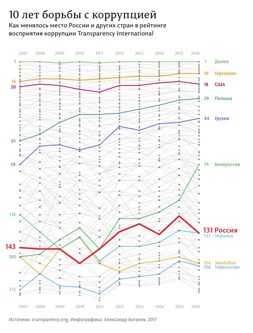 Рейтинг коррупции 2016