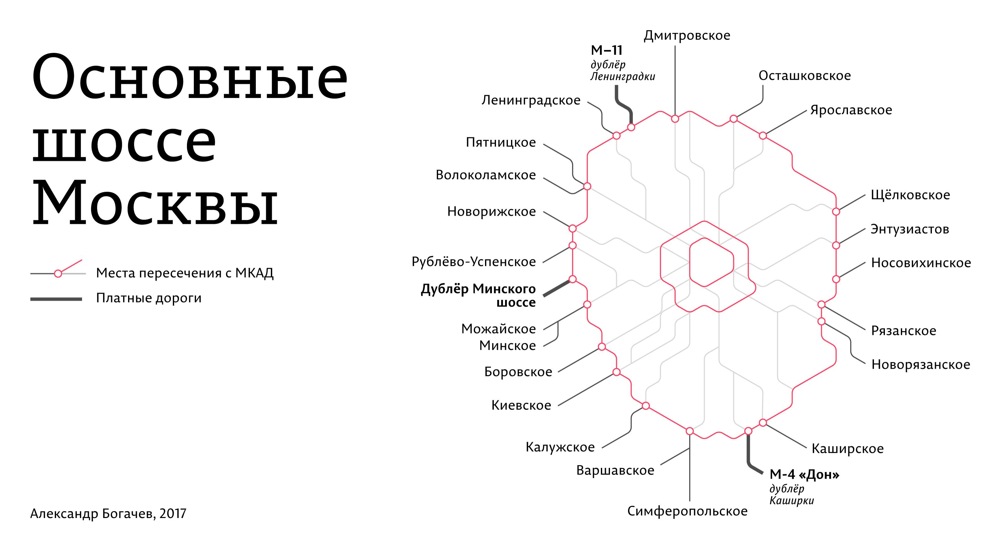 Московские шоссе. Карта. Схема. Шоссе Москвы